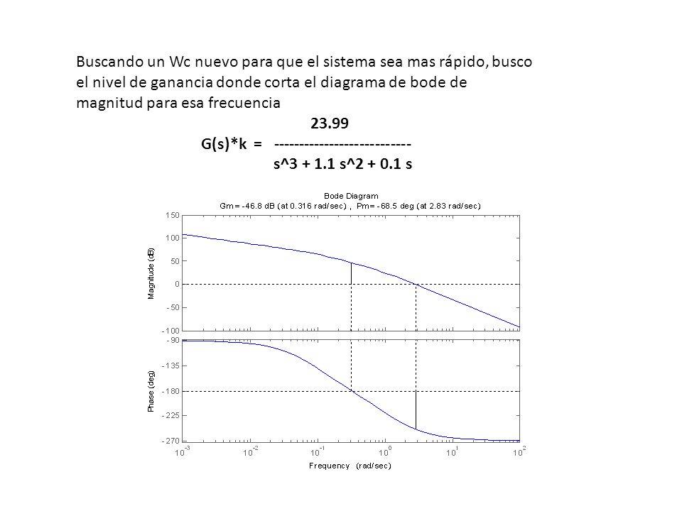 Buscando un Wc nuevo para que el sistema sea mas rápido, busco el nivel de ganancia donde corta el diagrama de bode de magnitud para esa frecuencia 23
