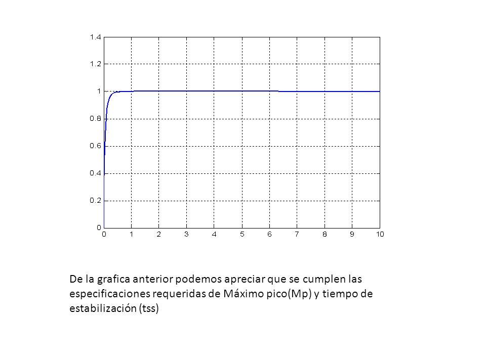 De la grafica anterior podemos apreciar que se cumplen las especificaciones requeridas de Máximo pico(Mp) y tiempo de estabilización (tss)