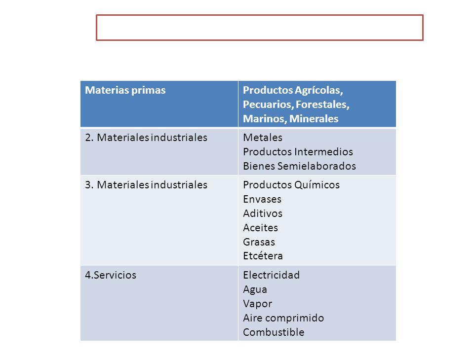 CARACTERÍSTICAS PARA LA CLASIFICACIÓN DEL MAYORISTA Materias primasProductos Agrícolas, Pecuarios, Forestales, Marinos, Minerales 2.