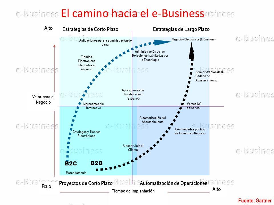 Universidad de Rosario e-BusinessIng.C@rlos A. Rodríguez Cinco Clases de Participantes.