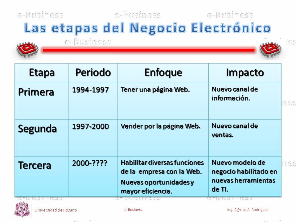 Universidad de Rosario e-BusinessIng.C@rlos A. Rodríguez Innovación de Modelos de Negocio.
