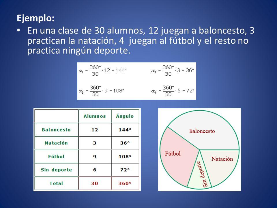 Polígono de frecuencia: Para construir el polígono de frecuencia se toma la marca de clase que coincide con el punto medio de cada rectángulo.