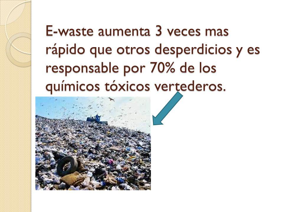 E-waste aumenta 3 veces mas rápido que otros desperdicios y es responsable por 70% de los químicos tóxicos vertederos.