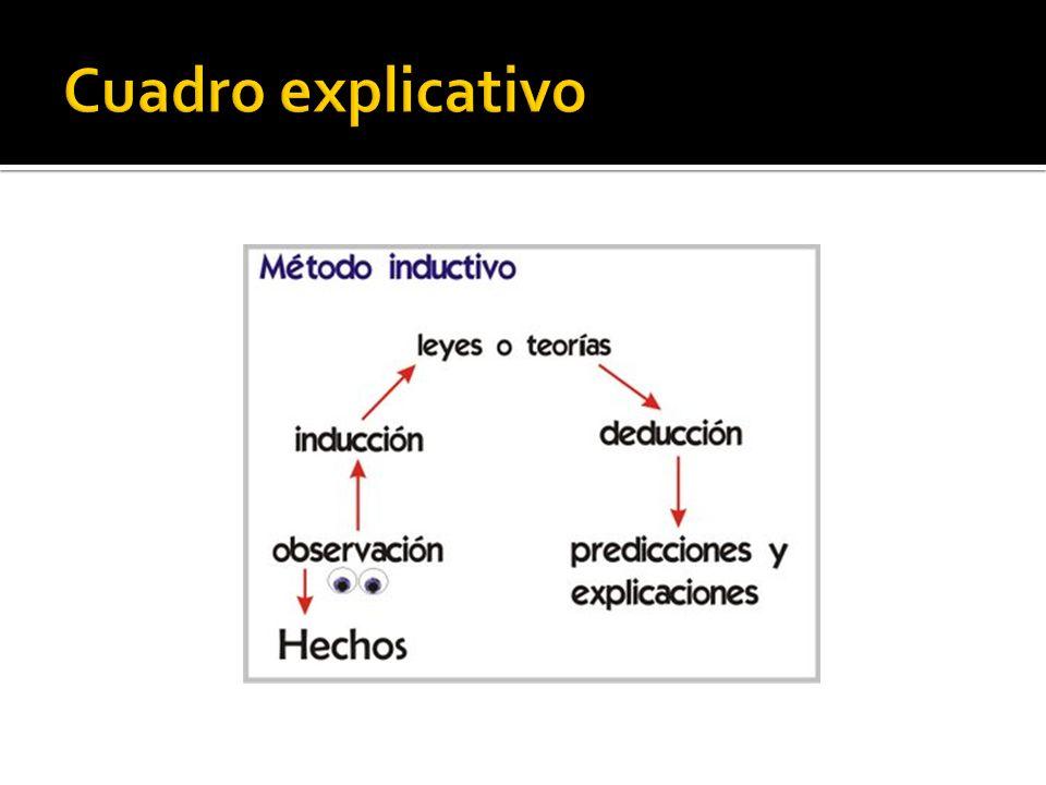 Ejemplos de método deductivo (basado en leyes, principios) Ejemplos de método inductivo (se basa en la observación para hacer generalizaciones) 1.