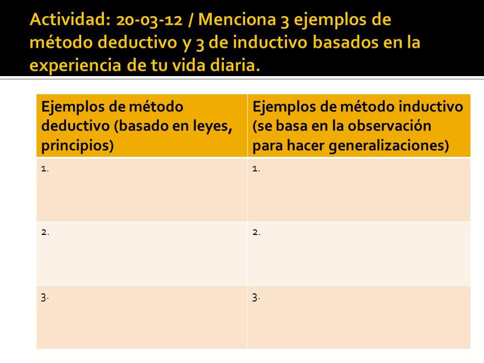 Ejemplos de método deductivo (basado en leyes, principios) Ejemplos de método inductivo (se basa en la observación para hacer generalizaciones) 1. 2.