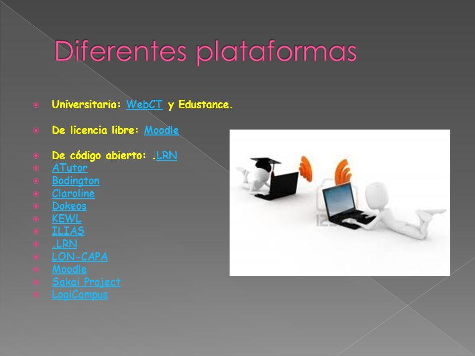 No LibresNo Libres (Privativas)Privativas Angel VerticeLearningVerticeLearning [1][1] Blackboard Brihaspati Desire2Learn e-ducativa Edumate FirstClass Formacion E-learning(R)[2][2] Knowledge Forum Authorware Plataforma MediáforaPlataforma Mediáfora Mediáfora,Mediáfora Scholar360 Studywiz [3][3] WebCT Litmos CyberExtension Elluminate