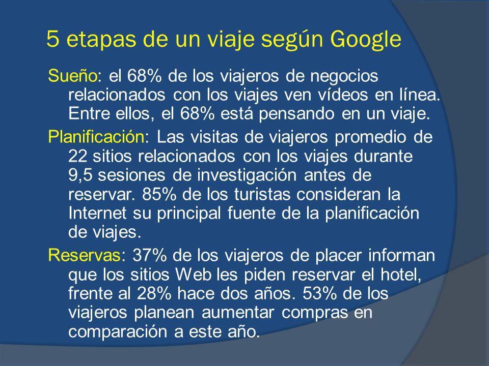 Sueño: el 68% de los viajeros de negocios relacionados con los viajes ven vídeos en línea.