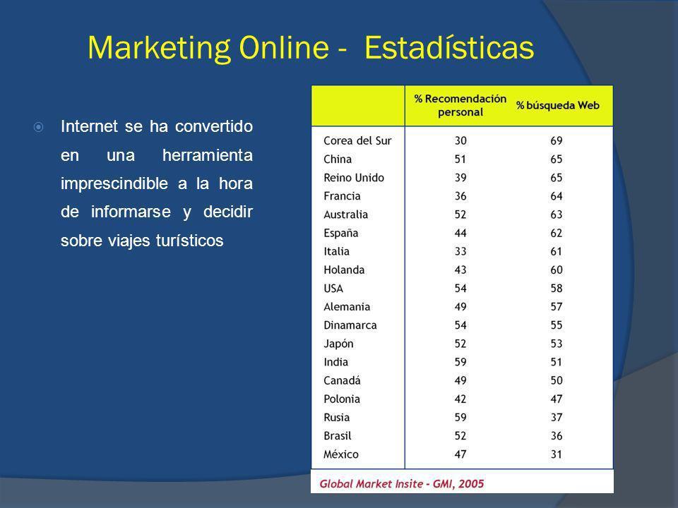 Internet se ha convertido en una herramienta imprescindible a la hora de informarse y decidir sobre viajes turísticos Marketing Online - Estadísticas