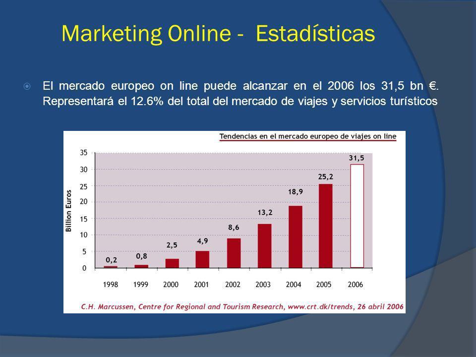 El mercado europeo on line puede alcanzar en el 2006 los 31,5 bn. Representará el 12.6% del total del mercado de viajes y servicios turísticos Marketi