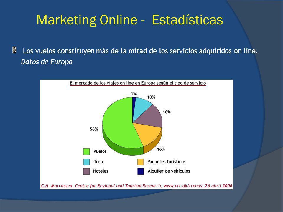 Los vuelos constituyen más de la mitad de los servicios adquiridos on line. Datos de Europa Marketing Online - Estadísticas