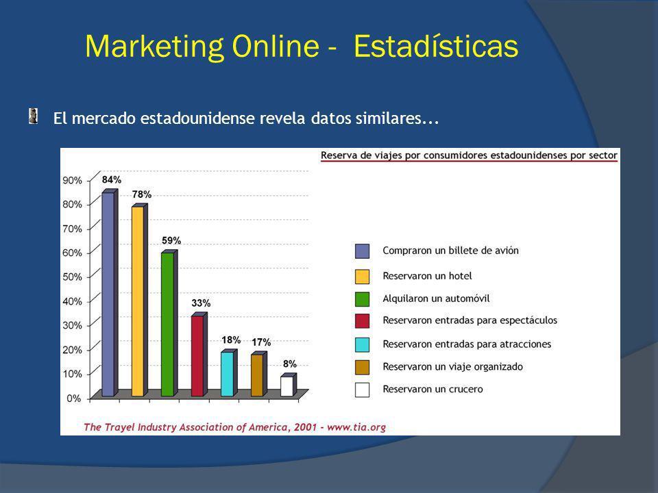 El mercado estadounidense revela datos similares... Marketing Online - Estadísticas