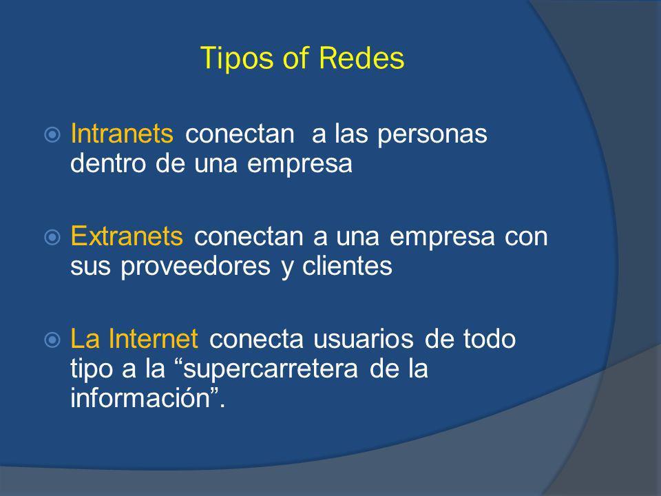 Tipos of Redes Intranets conectan a las personas dentro de una empresa Extranets conectan a una empresa con sus proveedores y clientes La Internet conecta usuarios de todo tipo a la supercarretera de la información.