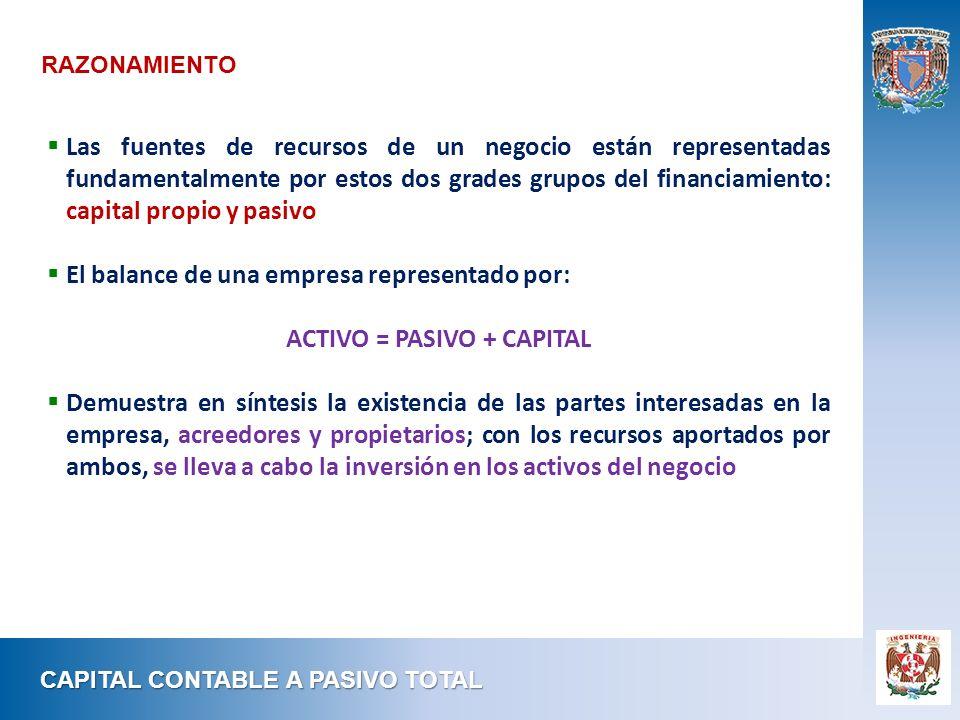 CAPITAL CONTABLE A PASIVO TOTAL Las fuentes de recursos de un negocio están representadas fundamentalmente por estos dos grades grupos del financiamie