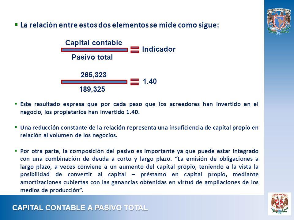 CAPITAL CONTABLE A PASIVO TOTAL La relación entre estos dos elementos se mide como sigue: Este resultado expresa que por cada peso que los acreedores