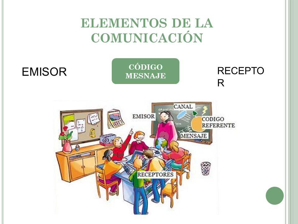 ELEMENTOS DE LA COMUNICACIÓN EMISOR RECEPTO R CÓDIGO MESNAJE