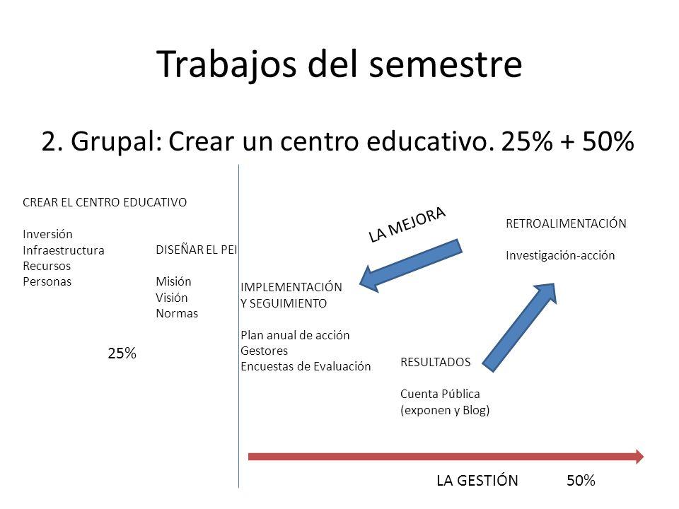 Trabajos del semestre 2. Grupal: Crear un centro educativo. 25% + 50% CREAR EL CENTRO EDUCATIVO Inversión Infraestructura Recursos Personas DISEÑAR EL