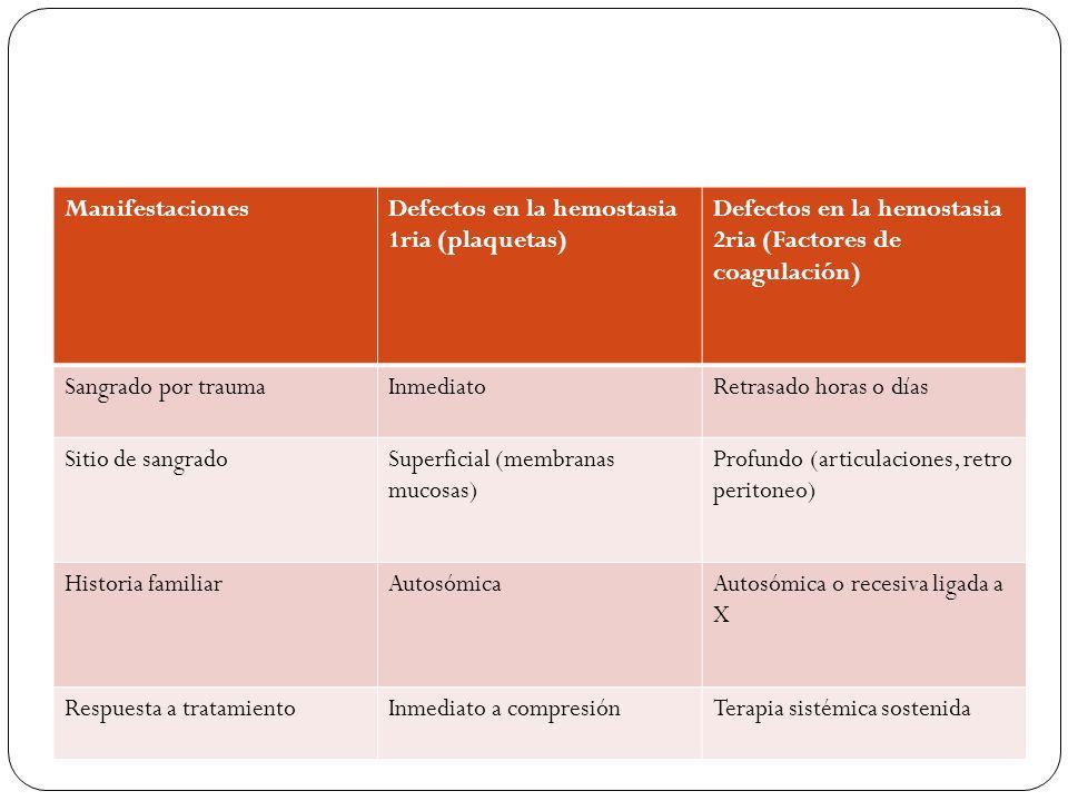 ManifestacionesDefectos en la hemostasia 1ria (plaquetas) Defectos en la hemostasia 2ria (Factores de coagulación) Sangrado por traumaInmediatoRetrasa