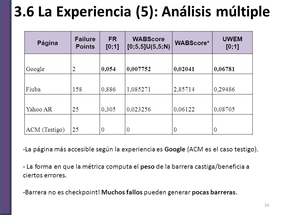 3.6 La Experiencia (5): Análisis múltiple -La página más accesible según la experiencia es Google (ACM es el caso testigo). - La forma en que la métri