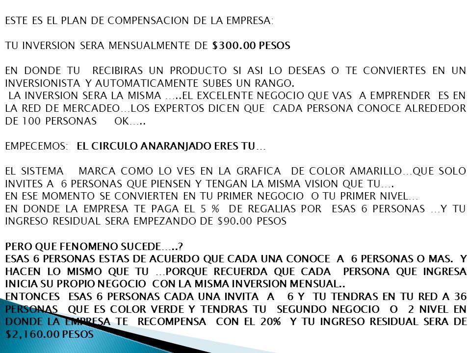 ESTE ES EL PLAN DE COMPENSACION DE LA EMPRESA: TU INVERSION SERA MENSUALMENTE DE $300.00 PESOS EN DONDE TU RECIBIRAS UN PRODUCTO SI ASI LO DESEAS O TE