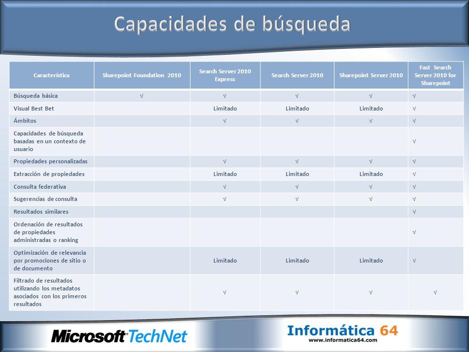 CaracterísticaSharepoint Foundation 2010 Search Server 2010 Express Search Server 2010Sharepoint Server 2010 Fast Search Server 2010 for Sharepoint Bú