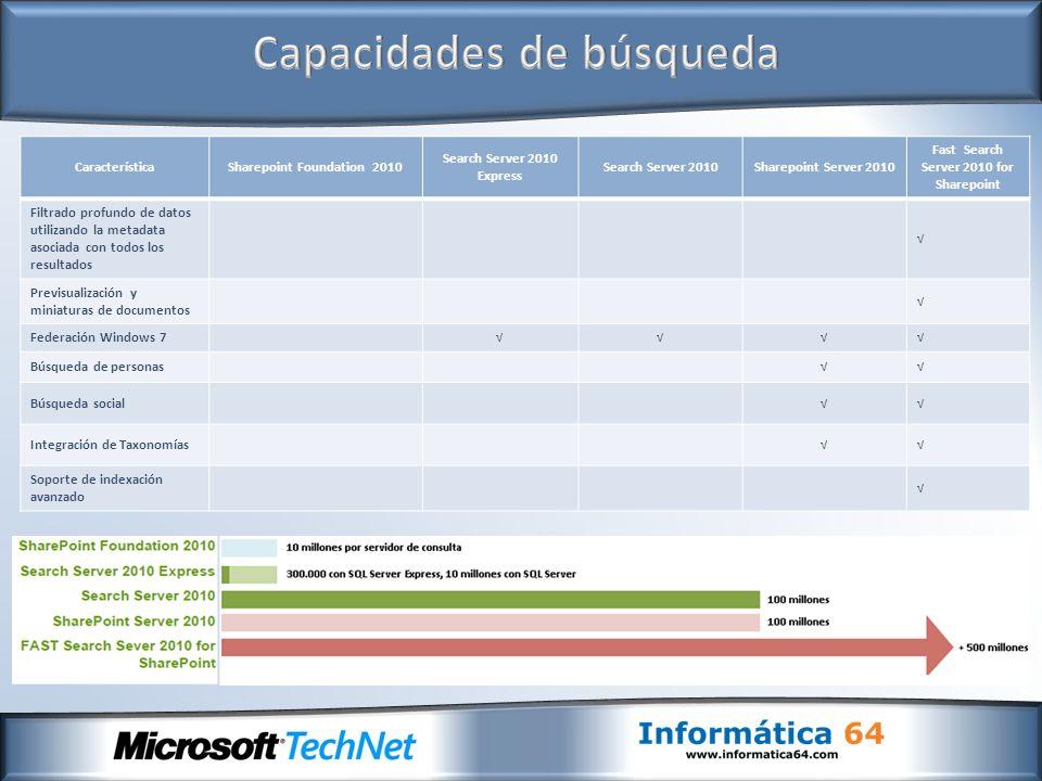 CaracterísticaSharepoint Foundation 2010 Search Server 2010 Express Search Server 2010Sharepoint Server 2010 Fast Search Server 2010 for Sharepoint Fi