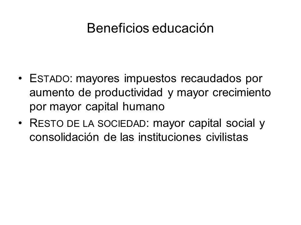 Beneficios educación E STADO : mayores impuestos recaudados por aumento de productividad y mayor crecimiento por mayor capital humano R ESTO DE LA SOC
