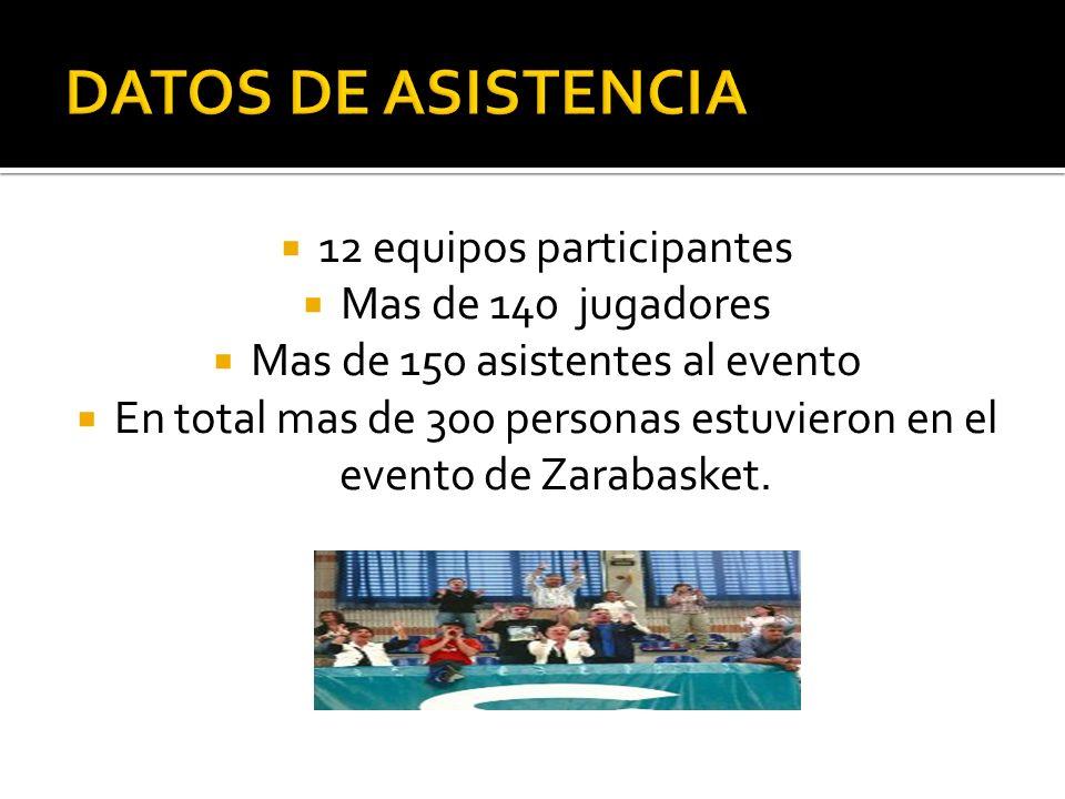 12 equipos participantes Mas de 140 jugadores Mas de 150 asistentes al evento En total mas de 300 personas estuvieron en el evento de Zarabasket.
