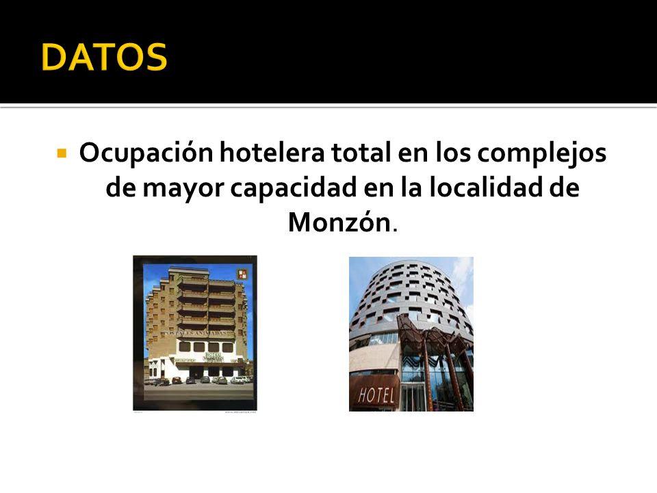 Ocupación hotelera total en los complejos de mayor capacidad en la localidad de Monzón.