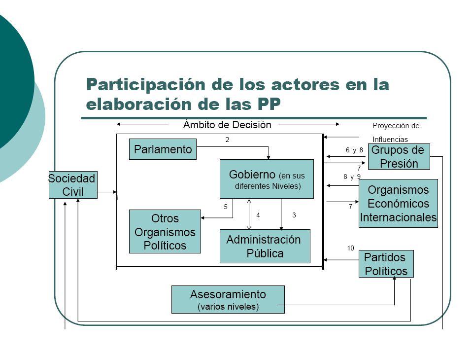 Política Publica Focalización Especialización Priorizar Transversal / Multisectorial Transparente