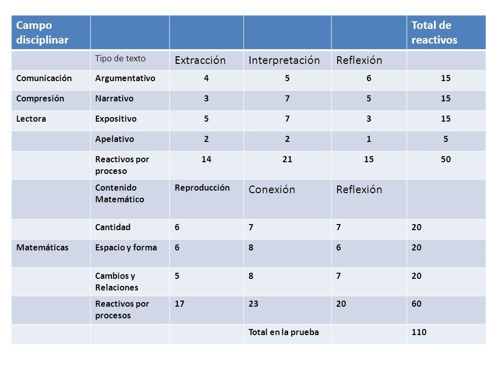 Campo disciplinar Total de reactivos Tipo de texto ExtracciónInterpretaciónReflexión ComunicaciónArgumentativo45615 CompresiónNarrativo37515 LectoraEx