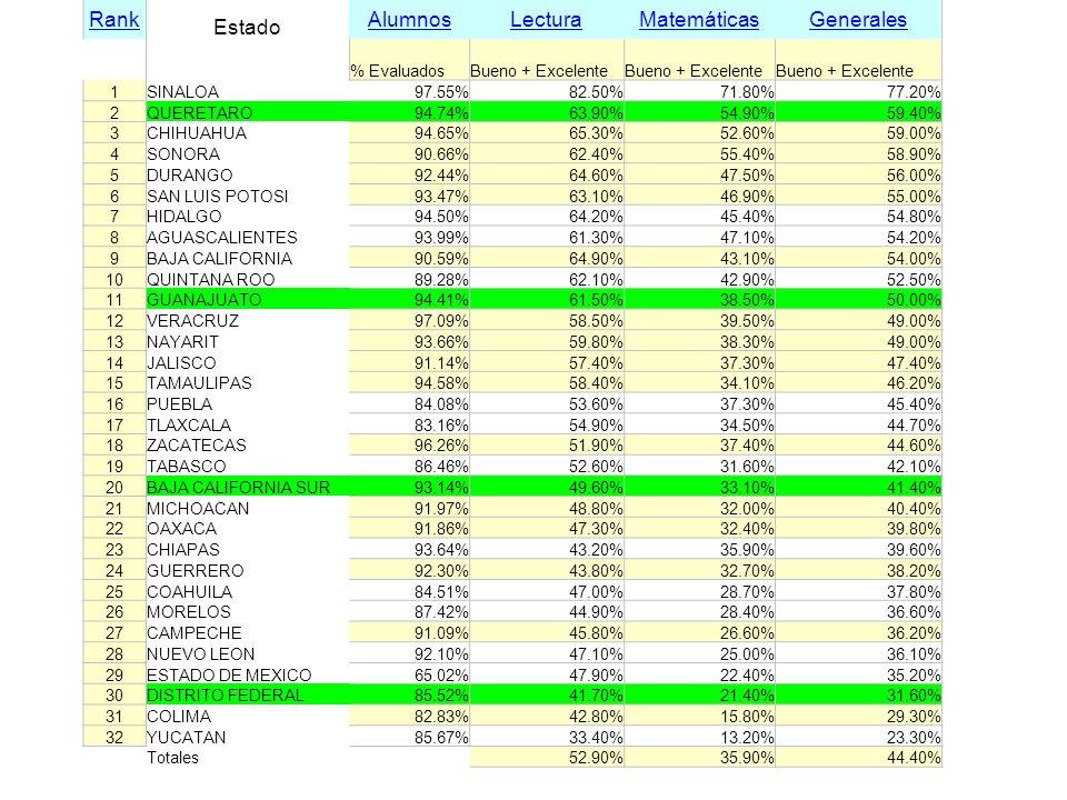 Rank Estado AlumnosLecturaMatemáticasGenerales % EvaluadosBueno + Excelente 1SINALOA97.55%82.50%71.80%77.20% 2QUERETARO94.74%63.90%54.90%59.40% 3CHIHU