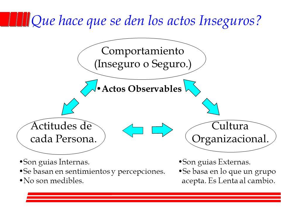 Que hace que se den los actos Inseguros? Comportamiento (Inseguro o Seguro.) Cultura Organizacional. Actitudes de cada Persona. Son guias Internas. Se