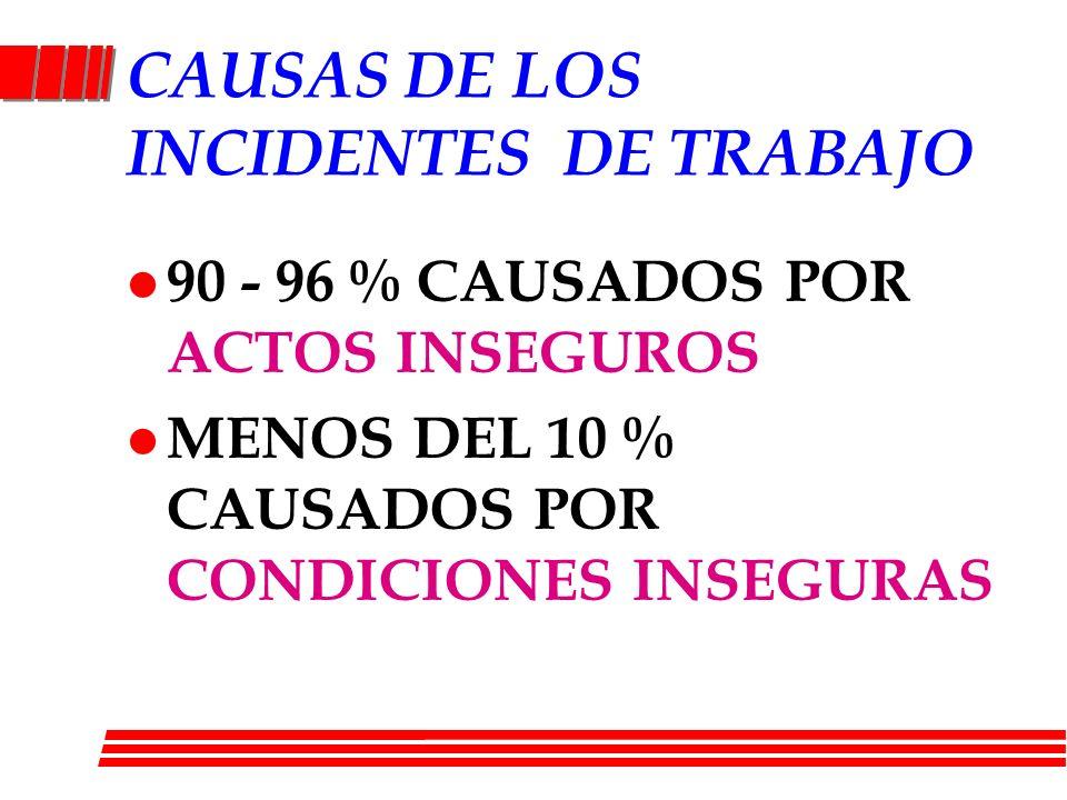 CAUSAS DE LOS INCIDENTES DE TRABAJO l 90 - 96 % CAUSADOS POR ACTOS INSEGUROS l MENOS DEL 10 % CAUSADOS POR CONDICIONES INSEGURAS