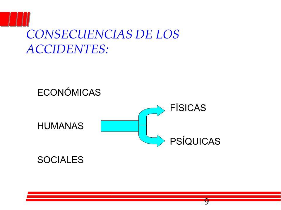 CONSECUENCIAS DE LOS ACCIDENTES: ECONÓMICAS HUMANAS SOCIALES FÍSICAS PSÍQUICAS 9