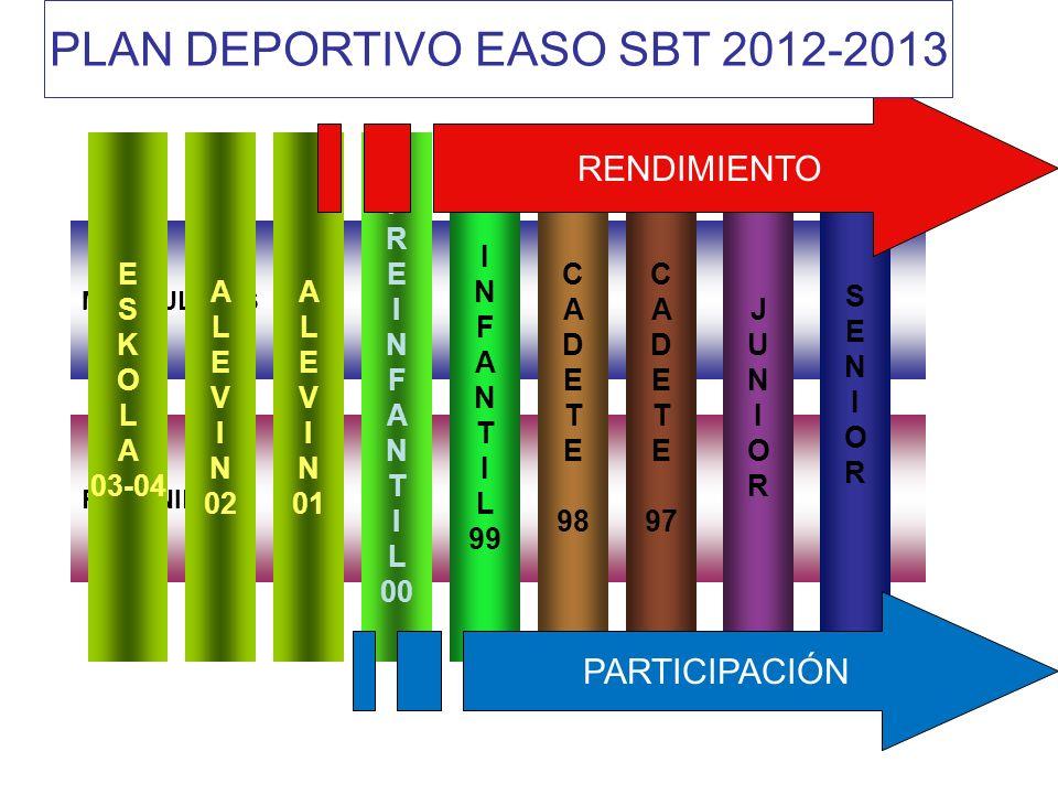 MASCULINOS FEMENINOS P R E I N F A N T I L 00 I N F A N T I L 99 C A D E T E 98 JUNIORJUNIOR C A D E T E 97 SENIORSENIOR A L E V I N 01 RENDIMIENTO E S K O L A 03-04 A L E V I N 02 PARTICIPACIÓN PLAN DEPORTIVO EASO SBT 2012-2013
