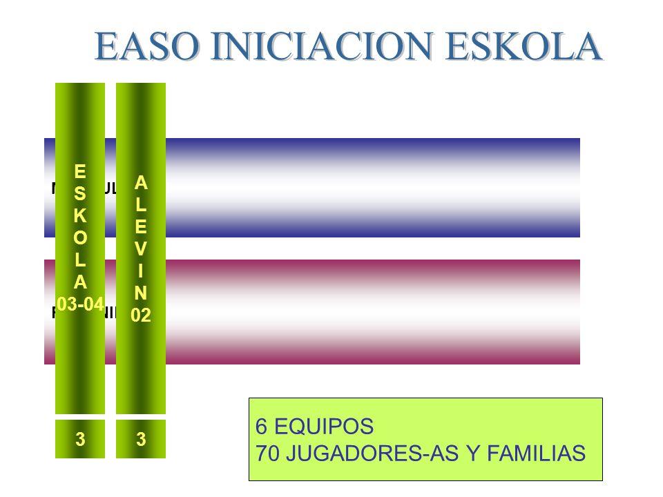 MASCULINOS FEMENINOS E S K O L A 03-04 A L E V I N 02 33 6 EQUIPOS 70 JUGADORES-AS Y FAMILIAS EASO INICIACION ESKOLA