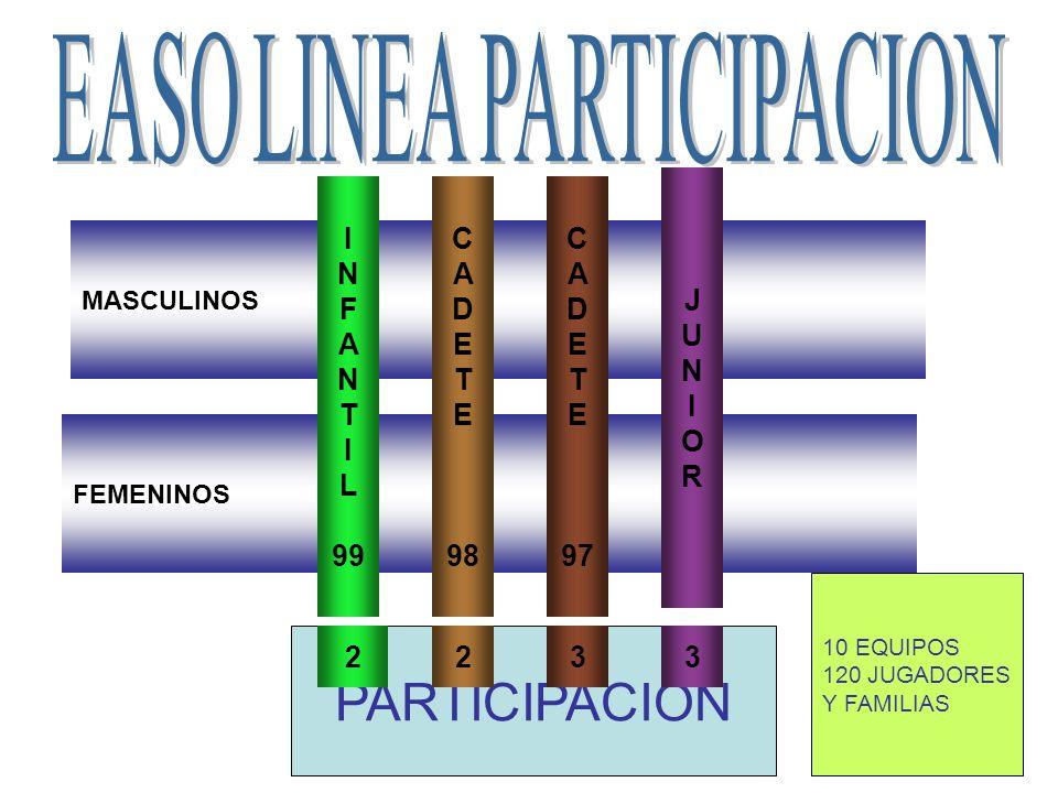 FEMENINOS MASCULINOS I N F A N T I L 99 C A D E T E 98 JUNIORJUNIOR C A D E T E 97 PARTICIPACION 10 EQUIPOS 120 JUGADORES Y FAMILIAS 2233