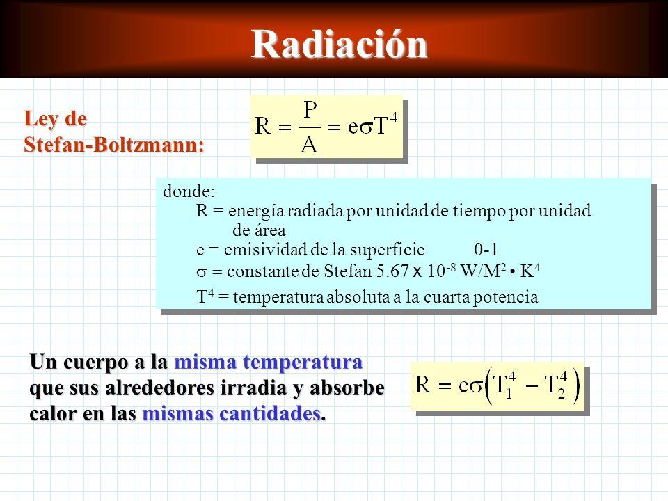 Radiación La radiación térmica está formada por ondas electromagnéticas emitidas por un sólido, un líquido o un gas en virtud de su temperatura. Un ab