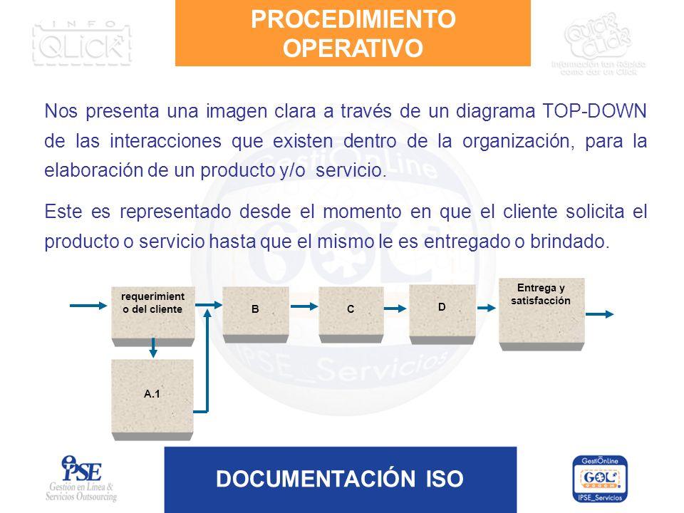 DOCUMENTACIÓN ISO Nos presenta una imagen clara a través de un diagrama TOP-DOWN de las interacciones que existen dentro de la organización, para la e