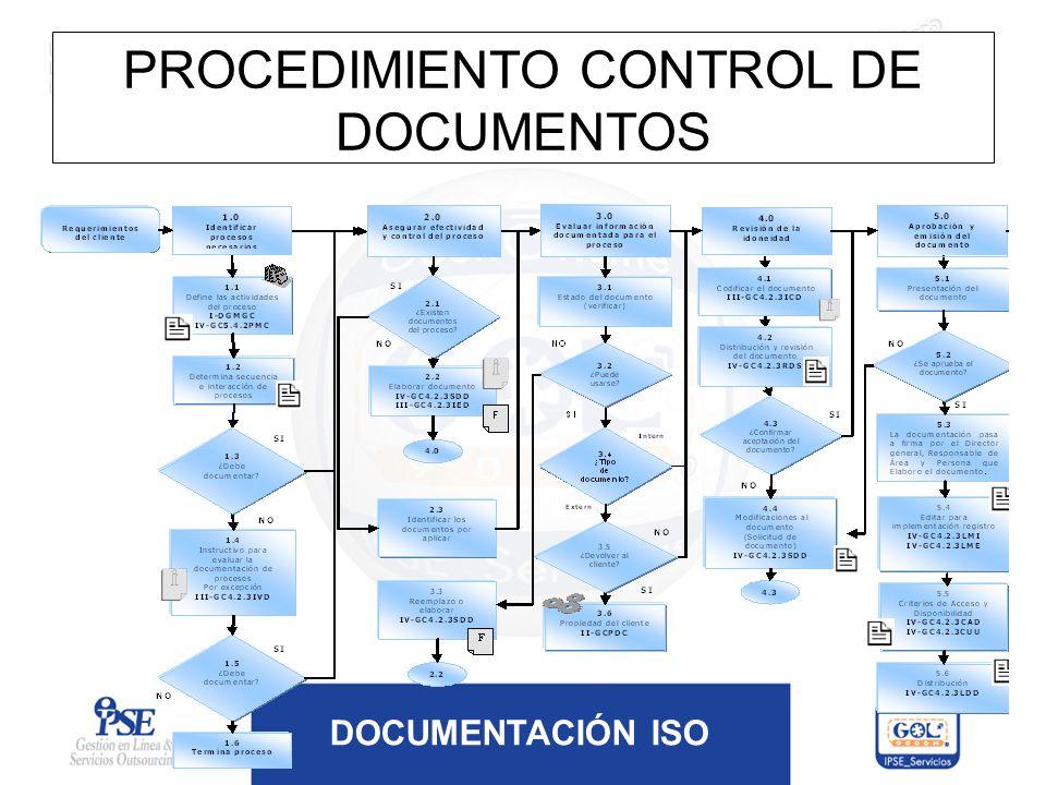 DOCUMENTACIÓN ISO PROCEDIMIENTO CONTROL DE DOCUMENTOS
