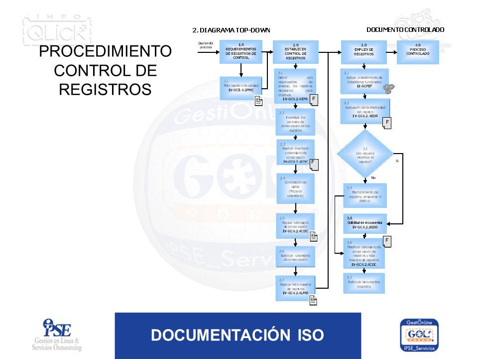 DOCUMENTACIÓN ISO PROCEDIMIENTO CONTROL DE REGISTROS