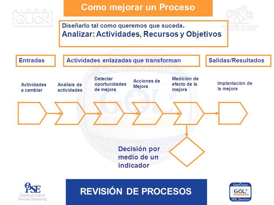 REVISIÓN DE PROCESOS Como mejorar un Proceso Diseñarlo tal como queremos que suceda. Analizar: Actividades, Recursos y Objetivos Análisis de actividad