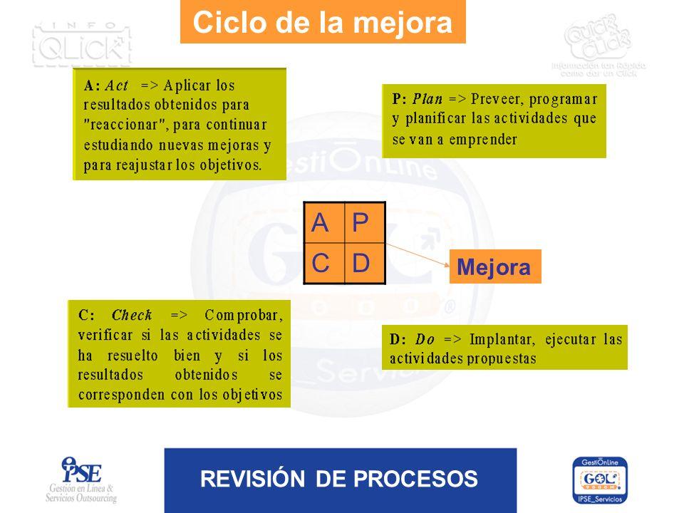 REVISIÓN DE PROCESOS Ciclo de la mejora AP CD Mejora
