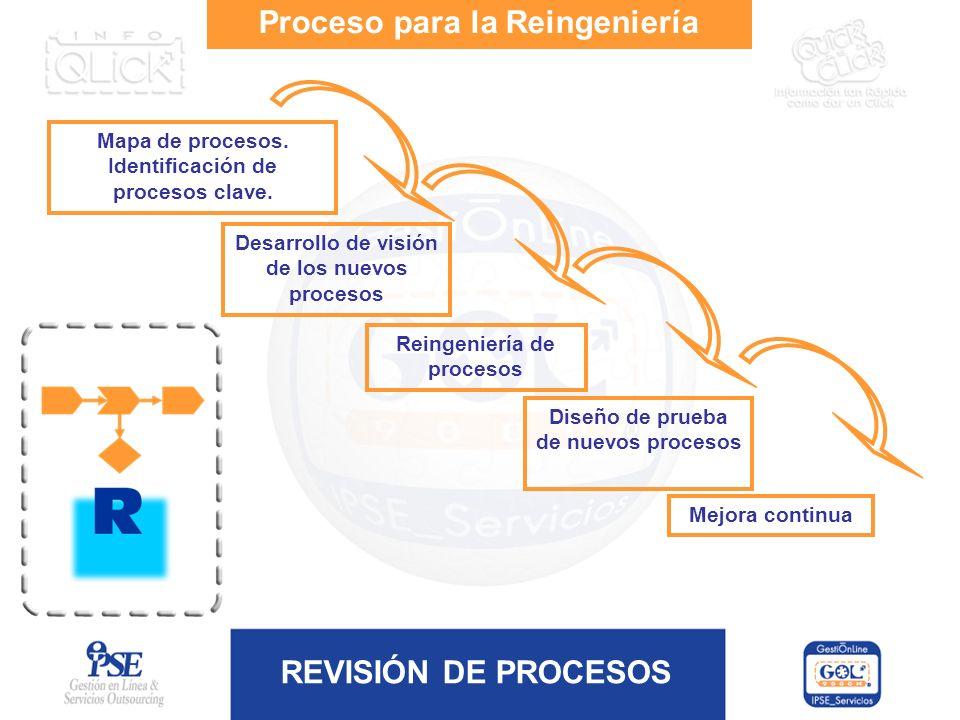 REVISIÓN DE PROCESOS Proceso para la Reingeniería Mapa de procesos. Identificación de procesos clave. Desarrollo de visión de los nuevos procesos Rein