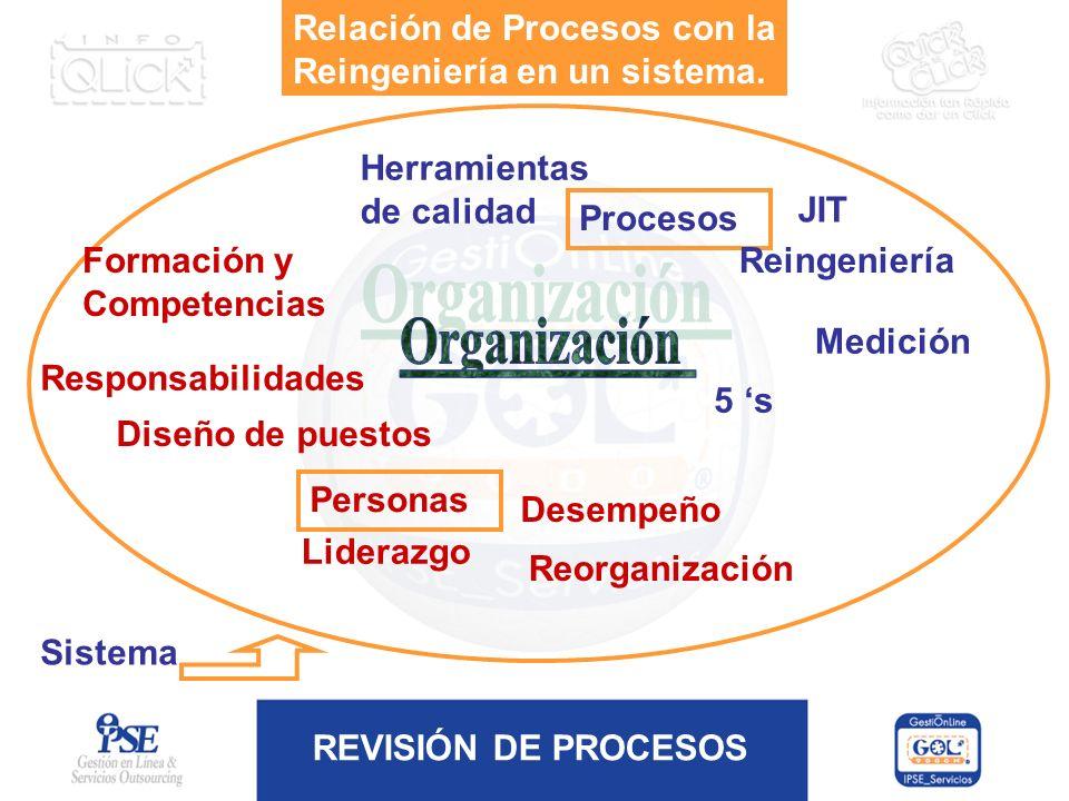 REVISIÓN DE PROCESOS Sistema Personas Procesos Liderazgo Responsabilidades Desempeño Formación y Competencias Reorganización Diseño de puestos Herrami