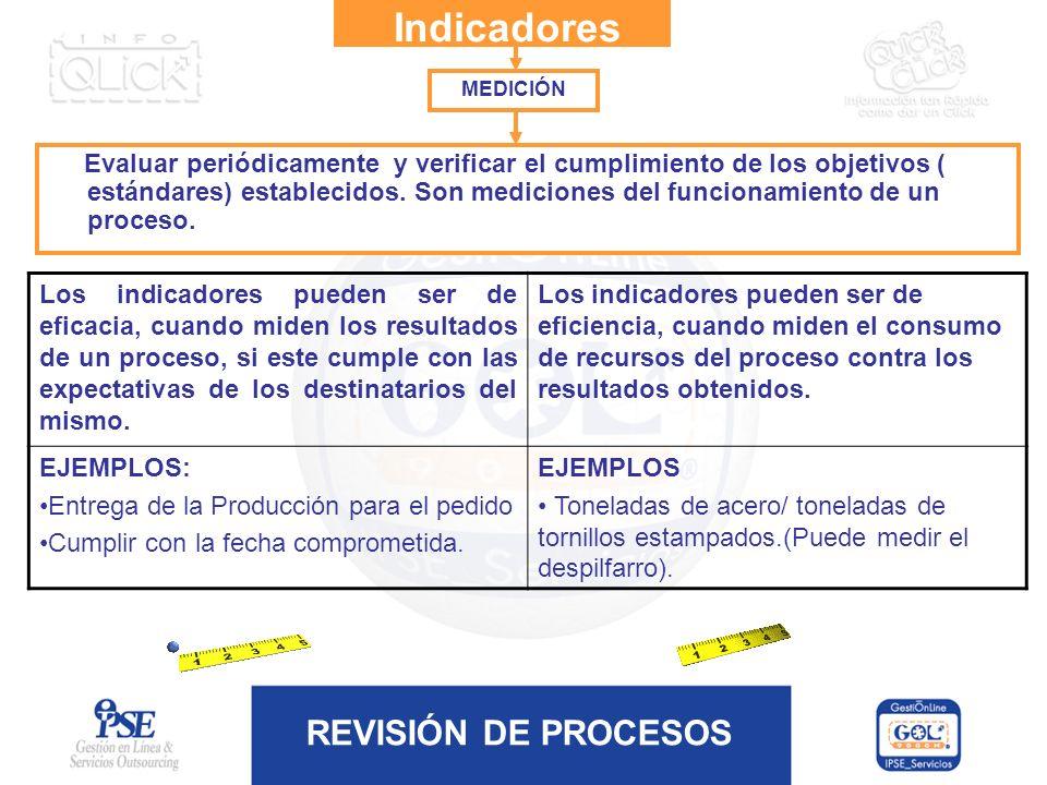 REVISIÓN DE PROCESOS Indicadores Evaluar periódicamente y verificar el cumplimiento de los objetivos ( estándares) establecidos. Son mediciones del fu
