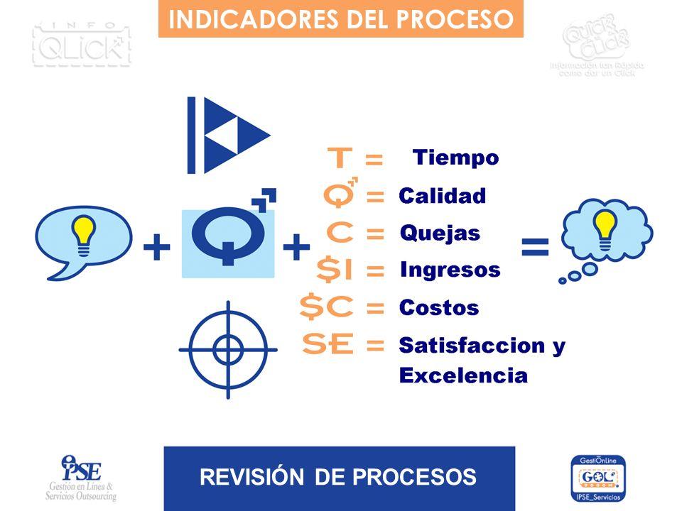 REVISIÓN DE PROCESOS INDICADORES DEL PROCESO