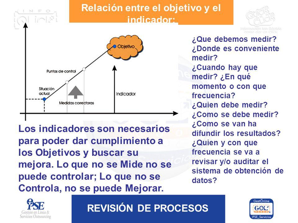 REVISIÓN DE PROCESOS Relación entre el objetivo y el indicador: Los indicadores son necesarios para poder dar cumplimiento a los Objetivos y buscar su