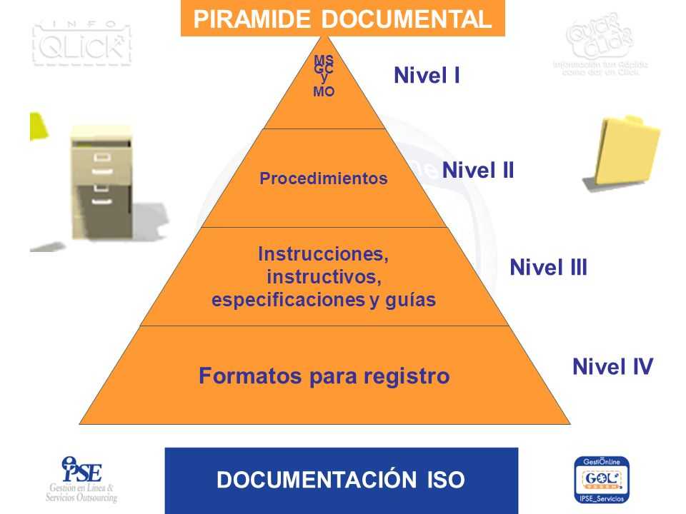 DOCUMENTACIÓN ISO MS GC y MO Procedimientos Instrucciones, instructivos, especificaciones y guías Formatos para registro Nivel I Nivel II Nivel III Ni