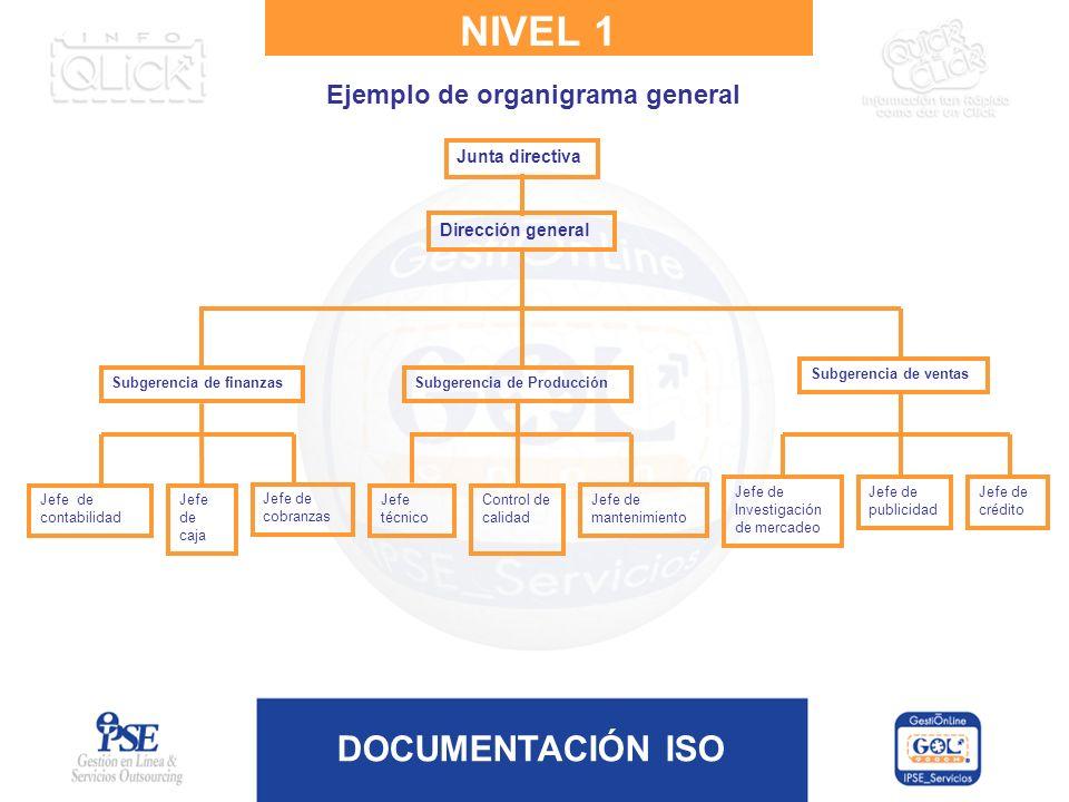 DOCUMENTACIÓN ISO NIVEL 1 Ejemplo de organigrama general Dirección general Junta directiva Subgerencia de finanzasSubgerencia de Producción Subgerenci